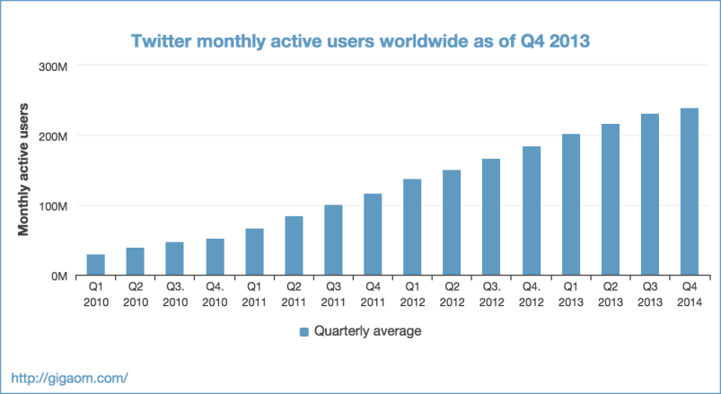 """Twitter monthly active users worldwide as of Q4 2013"""