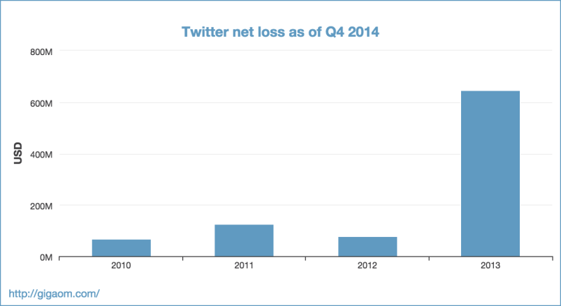 """Twitter net loss as of Q4 2014"""