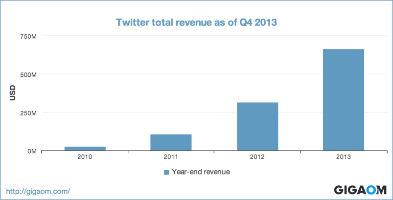"""Twitter total revenue as of Q4 2013"""
