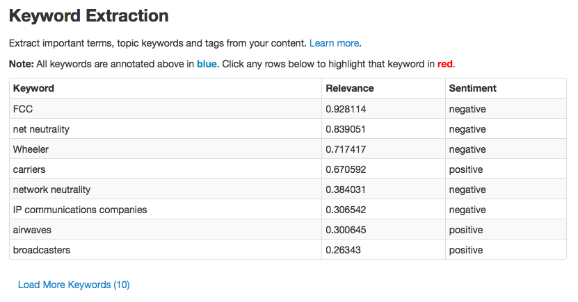 Keyword extraction and sentiment analysis from a demo of AlchemyAPI analyzing a Gigaom post on the FCC.