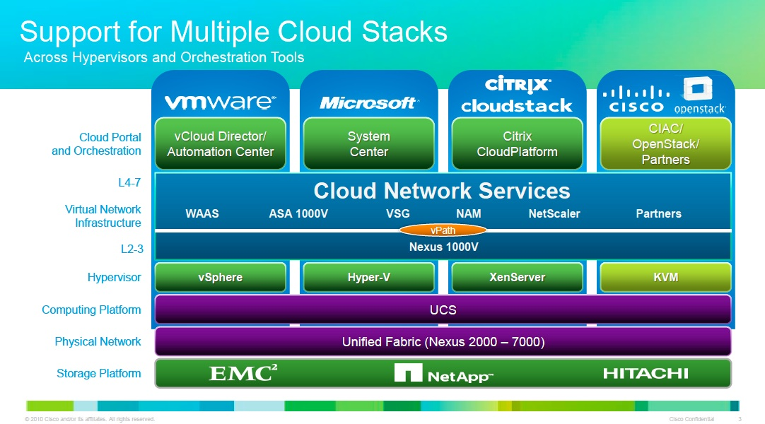 Cisco cloud stacks