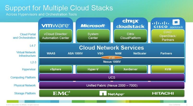 Cisco cloud stacks