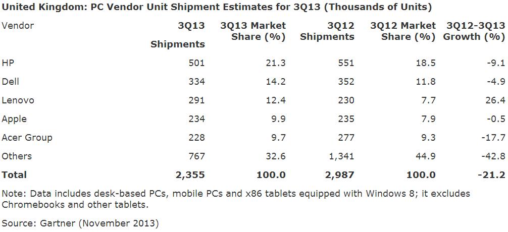 Gartner UK PC sales Q3 2013