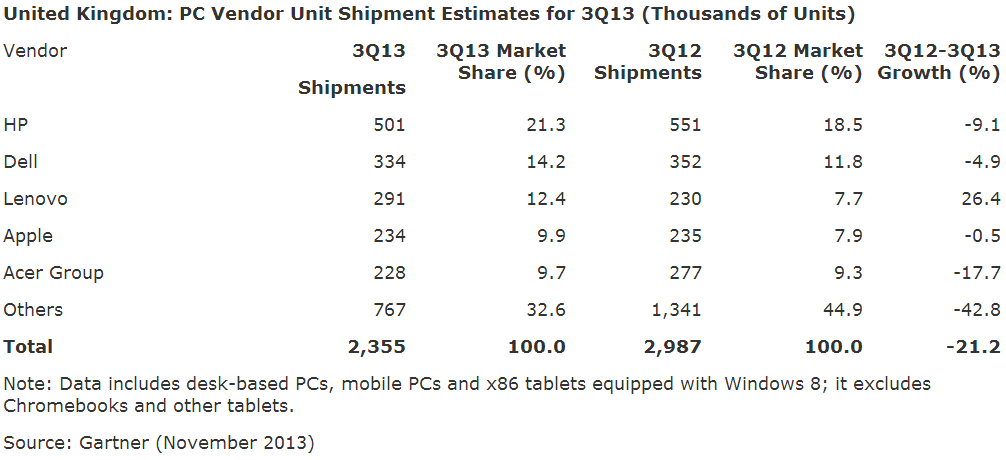 Gartner UK PC sales Q3 2013