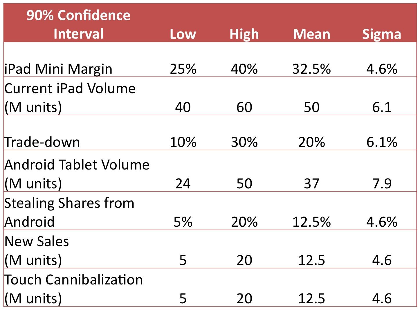 iPad margins