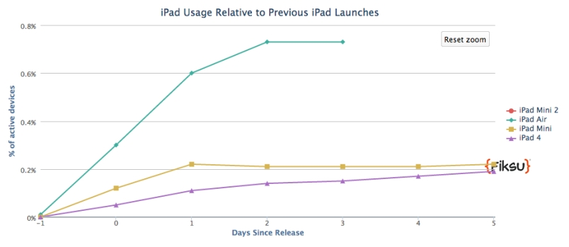 ipad air usage