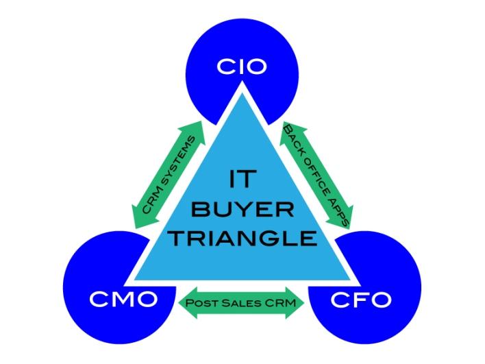 IT-Buyers-Triangle