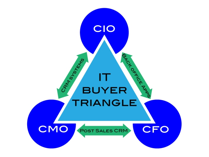 IT-Buyers-Triangle