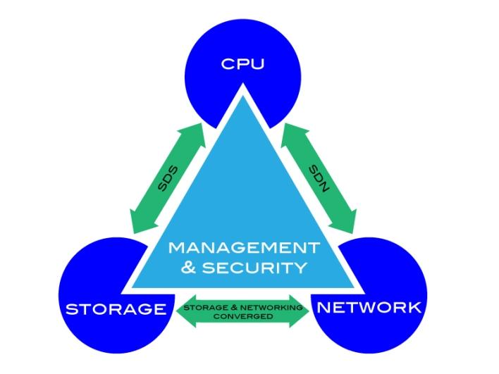 IT-Triangle-Technology