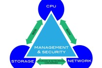 IT-Triangle-Technology