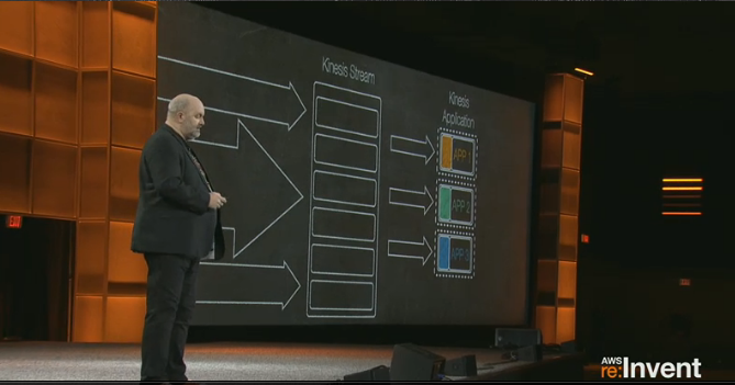 Amazon CTO Werner Vogels announcing Kinesis in November.