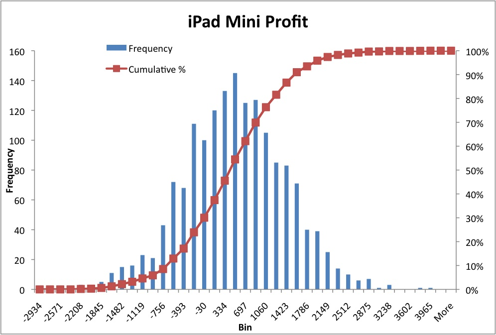 mini-profit-hist