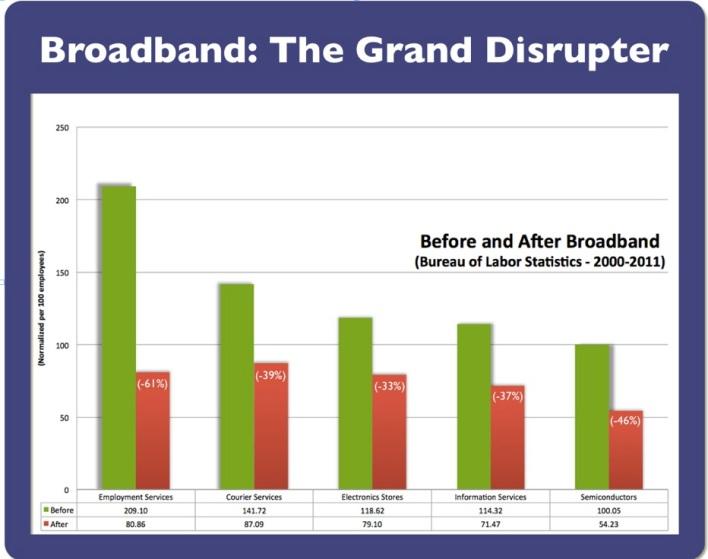 DOL Broadband stats