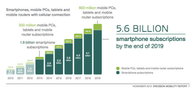 Ericsson Mobility 2013 Smartphone data