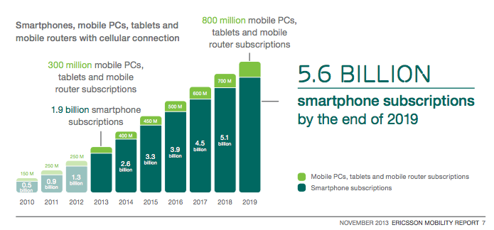 5.6 Billion Mobile Users