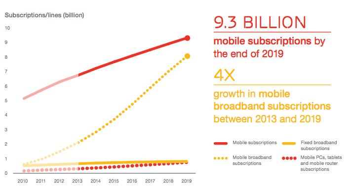 Ericsson Mobility 2013 total sunscriptions