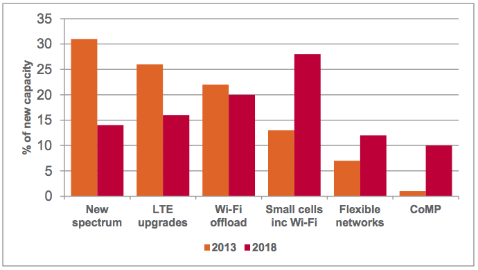 While new spectrum, new networks and new LTE technologies like coordinated multipoint (CoMP) will add mobile capacity, a big chunk will come from Wi-Fi