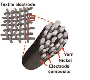 Textile solar battery