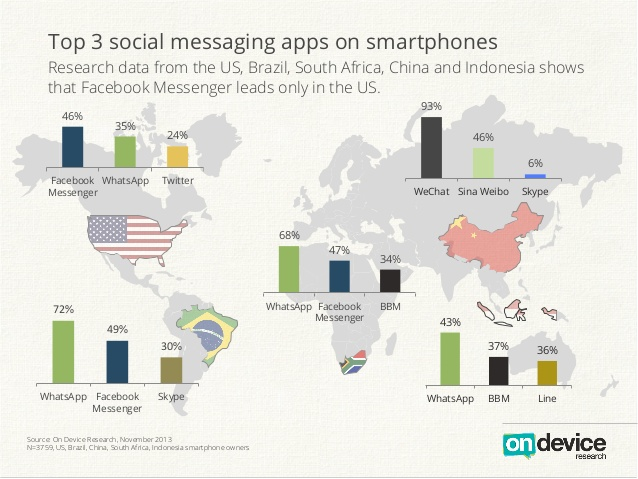 On Device global social messaging apps