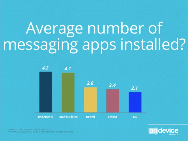 On Device multiple messaging apps