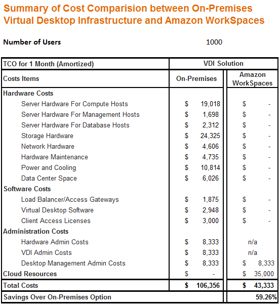 AWS's hypothetical cost comparison. Your mileage will probably vary. Source: AWS