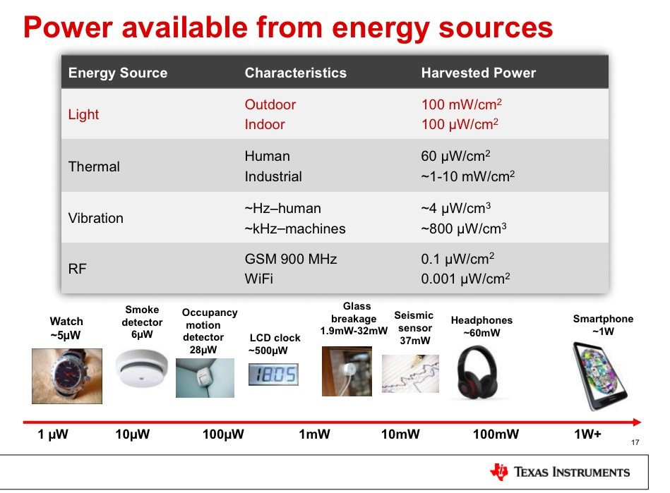 A chart from TI showing the available power from different energy harvesting chips and what's needed to power selected devices.