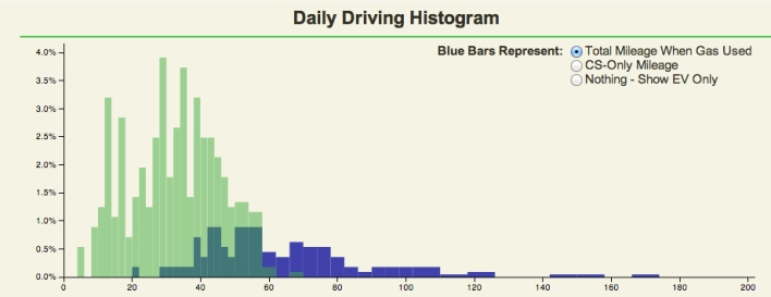 volt driving stats