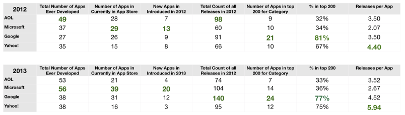 App Numbers Summary Data 2013