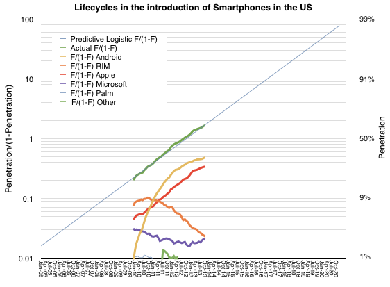 Asymco US smartphone update compared to smartphone penetration