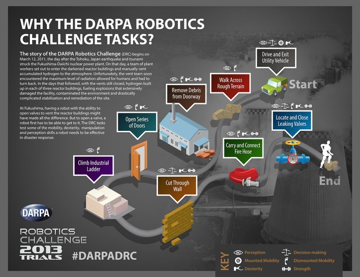 DARPA Robotics Challenge competitions