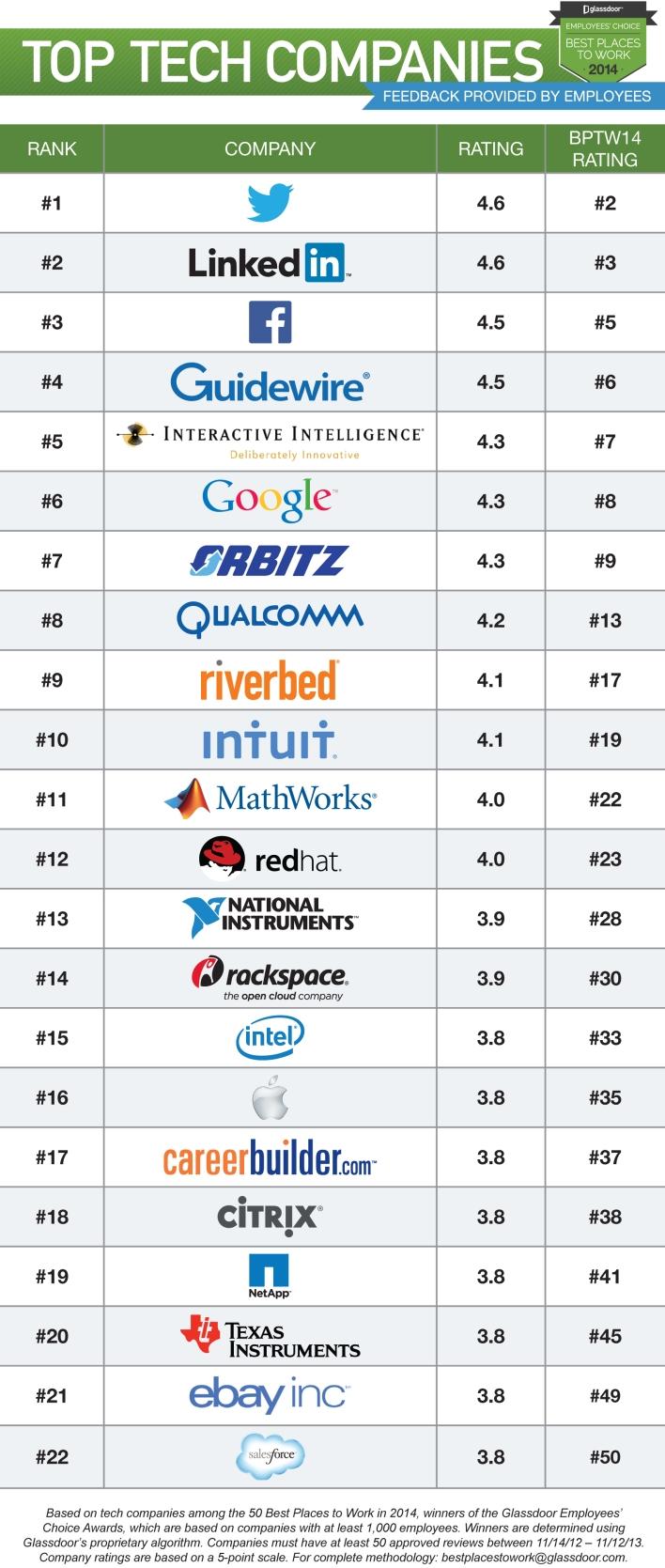 Glassdoor Top Tech Companies BPTW14
