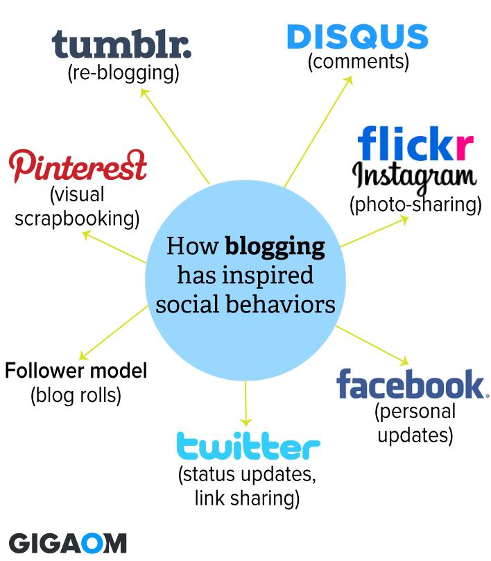 how-blogging-defined-social-behavior