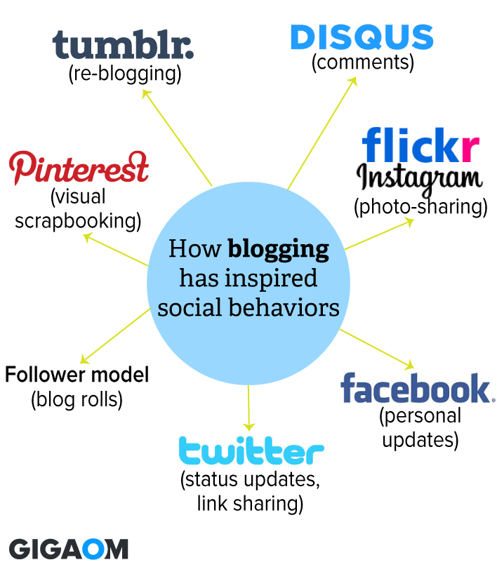 how-blogging-defined-social-behavior
