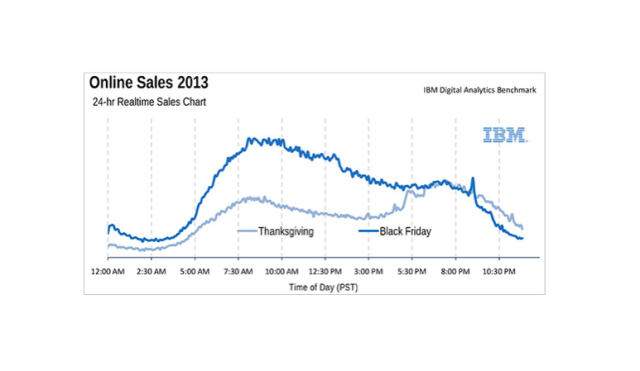 IBM Black Friday