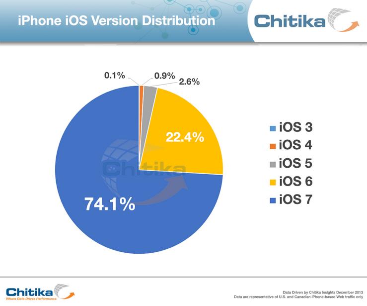 iOS 7 adoption Chitika