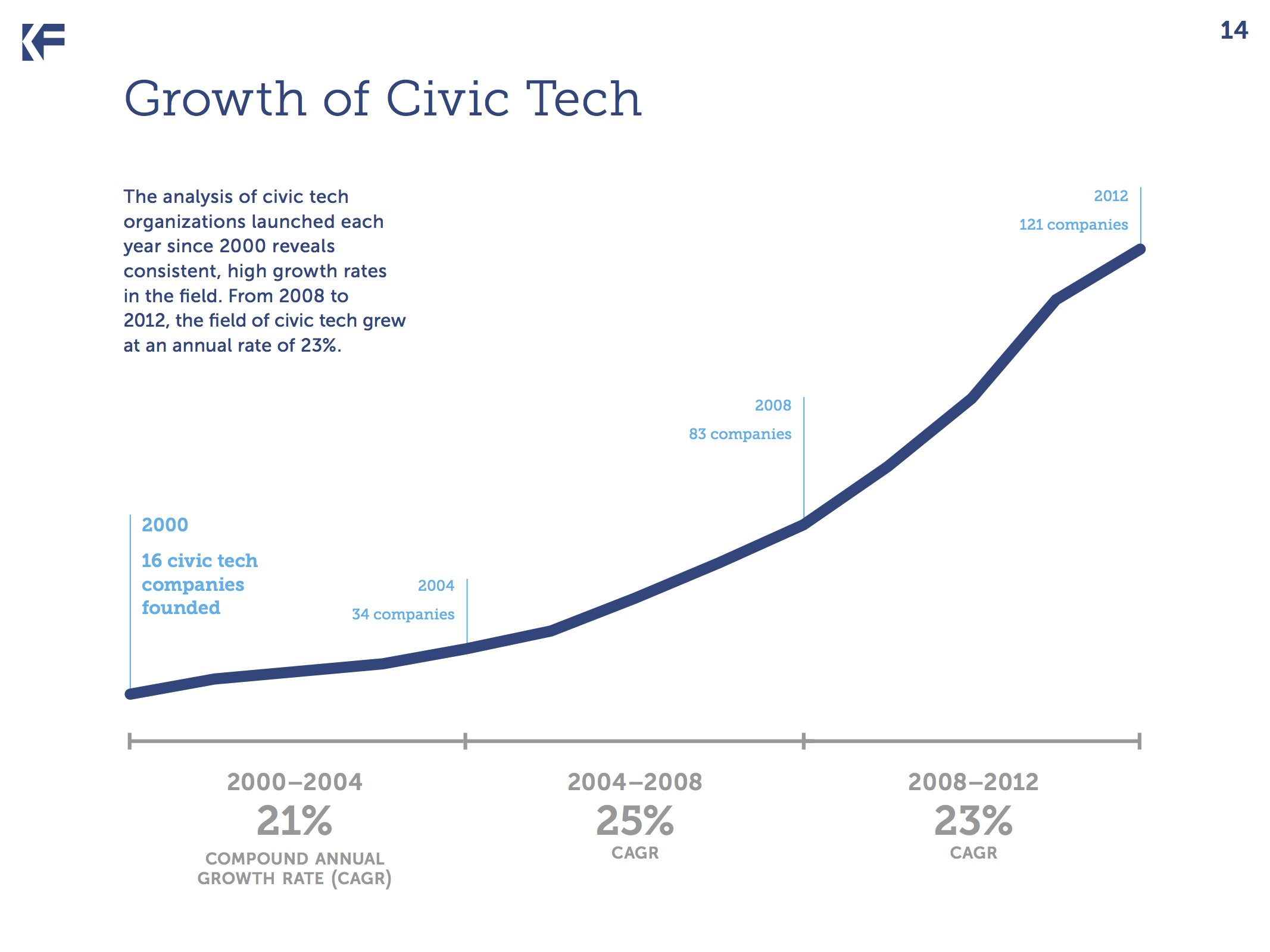 rise in civic tech