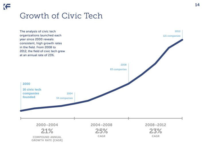 rise in civic tech
