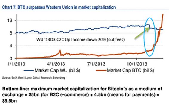 Screen Shot BOA re Bitcoin