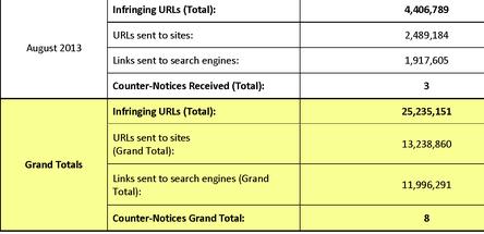DMCA figures