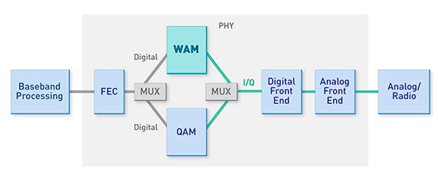 MagnaCom WAM diagram