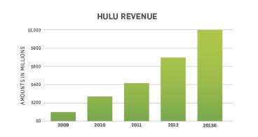 Hulu 2013 Revenue