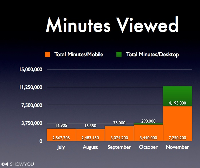 showyou minutes viewed