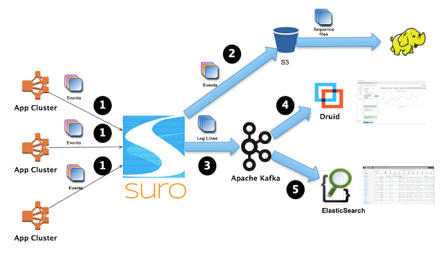 An example Suro workflow. Source: Netflix