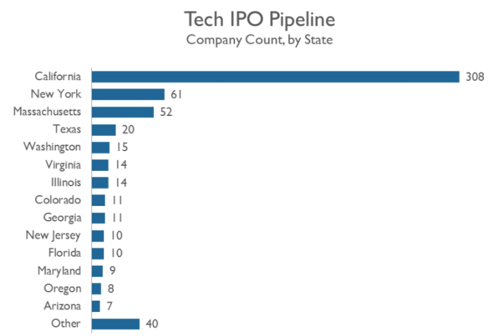 Tech IPO pipeline by state