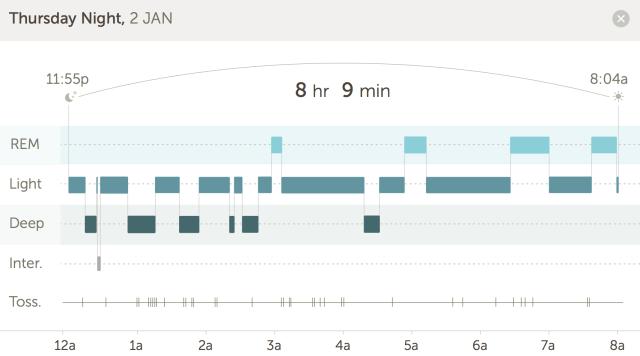 Basis sleep tracking