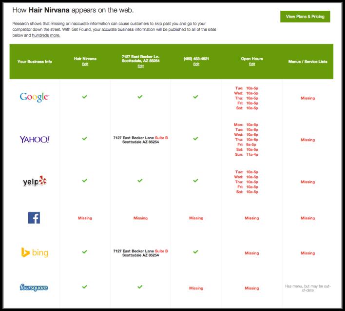 An example of how Get Found analyzes web presence. Source: GoDaddy