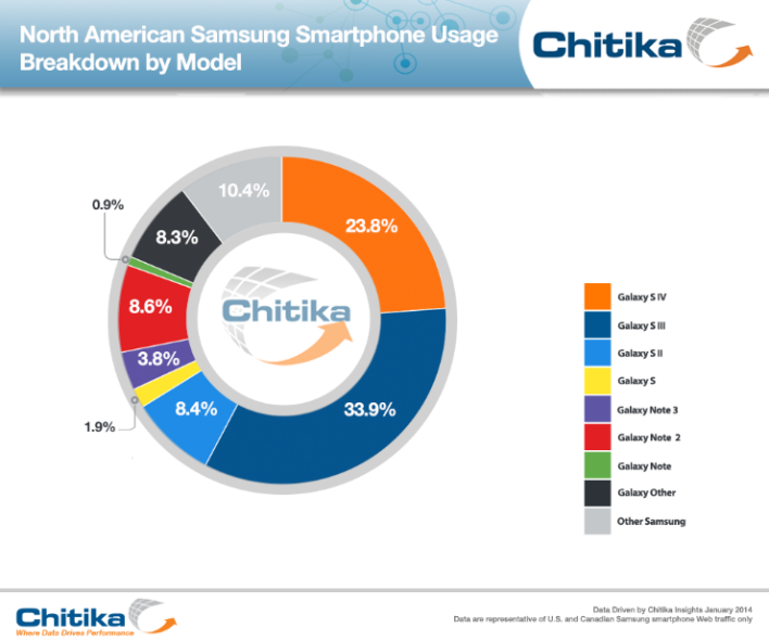 Chitika Samsung phones