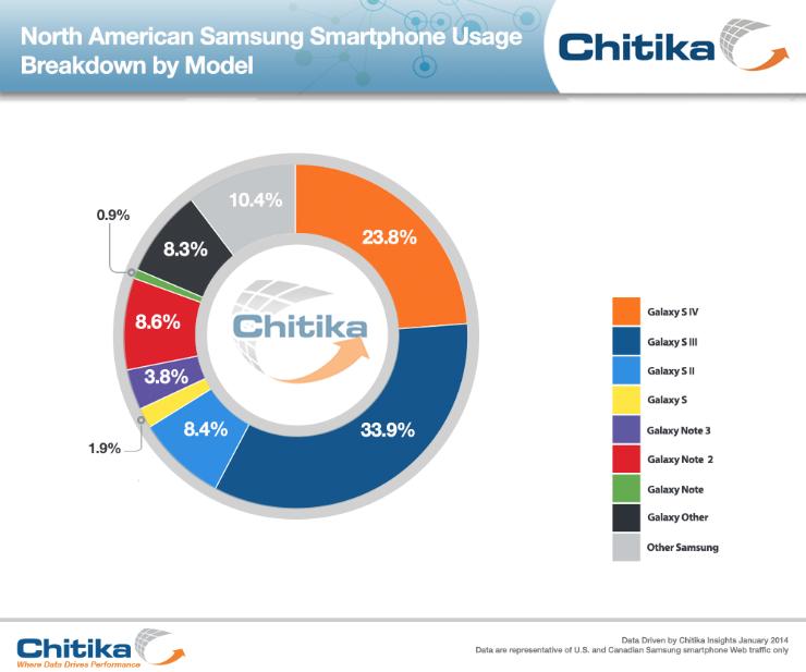 Chitika Samsung phones