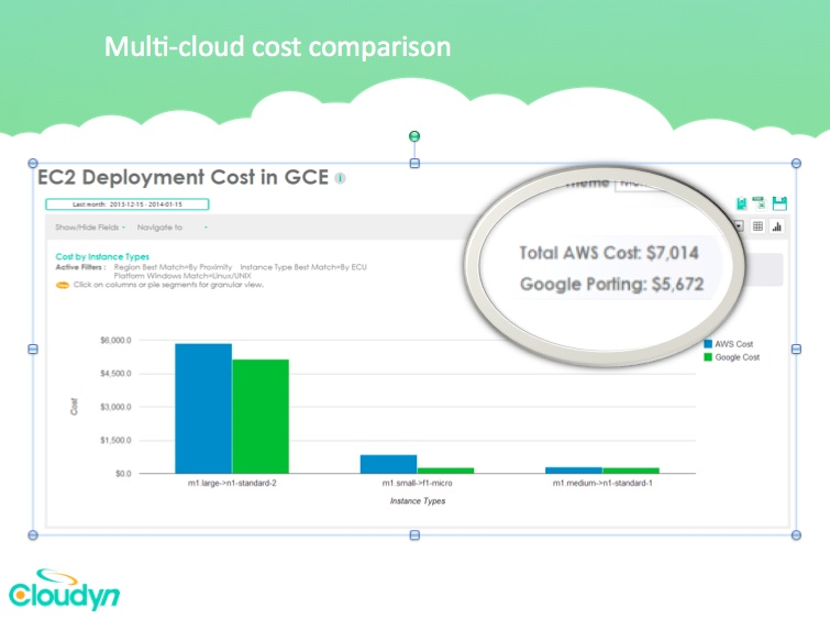 cloudyn cost