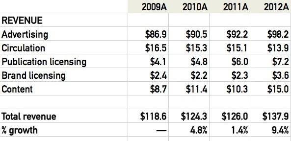 Forbes revenue